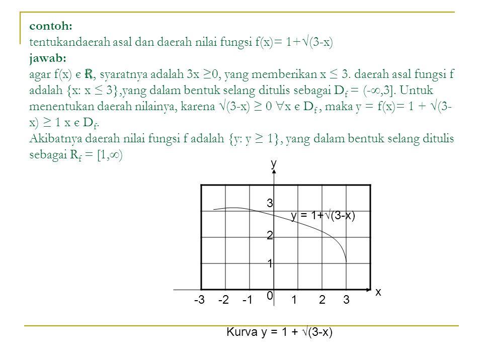 contoh: tentukandaerah asal dan daerah nilai fungsi f(x)= 1+√(3-x) jawab: agar f(x) є r, syaratnya adalah 3x ≥0, yang memberikan x ≤ 3. daerah asal fungsi f adalah {x: x ≤ 3},yang dalam bentuk selang ditulis sebagai Df = (-,3]. Untuk menentukan daerah nilainya, karena √(3-x) ≥ 0 x є Df , maka y = f(x)= 1 + √(3-x) ≥ 1 x є Df. Akibatnya daerah nilai fungsi f adalah {y: y ≥ 1}, yang dalam bentuk selang ditulis sebagai Rf = [1,)